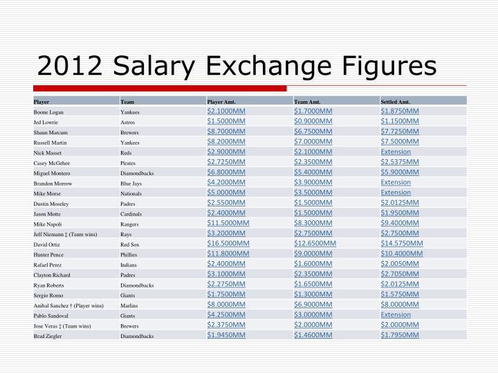 2012 Salary Exchange Figures