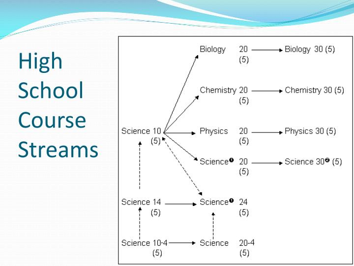 High School Course Streams