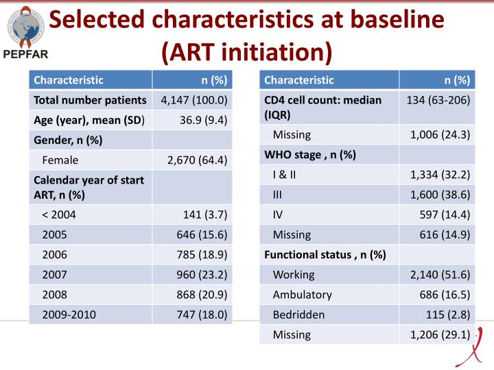 Selected characteristics