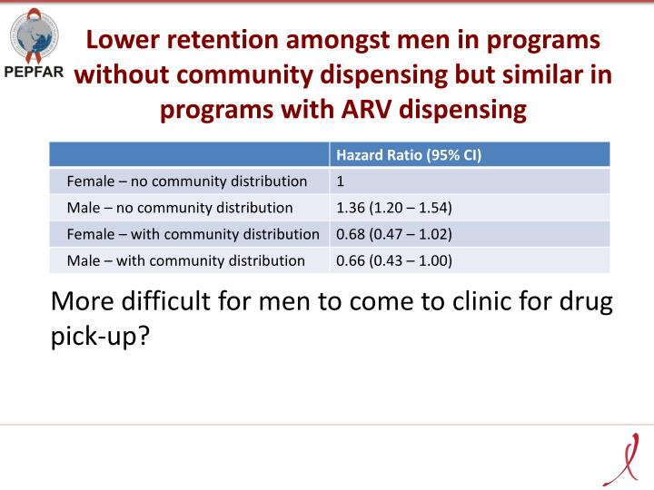 Lower retention amongst men in programs without community dispensing but similar in programs with ARV dispensing