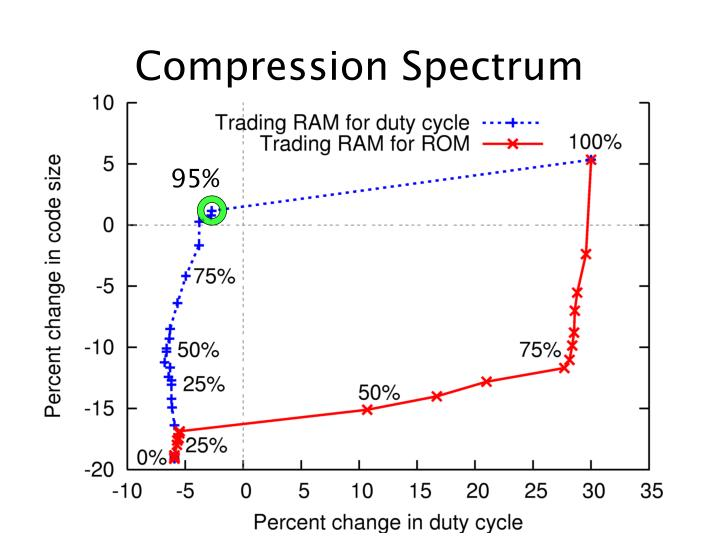 Compression Spectrum