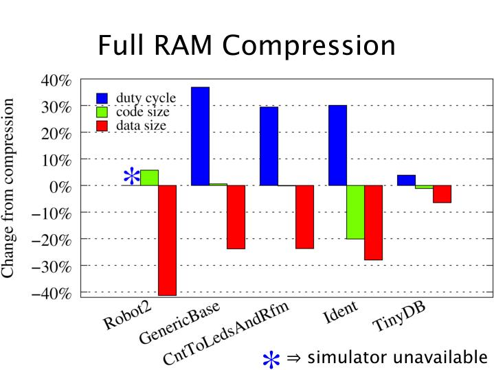 Full RAM Compression