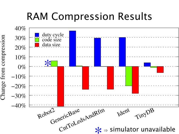 RAM Compression Results