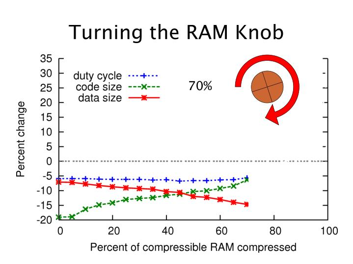 Turning the RAM Knob