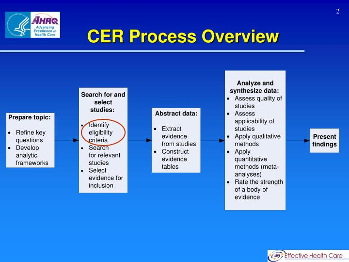 CER Process Overview