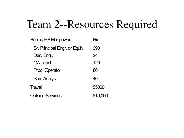 Team 2--Resources Required