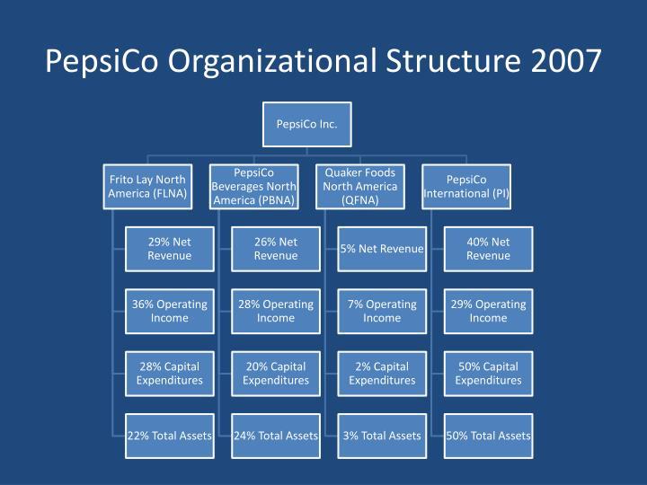 PepsiCo Organizational Structure 2007