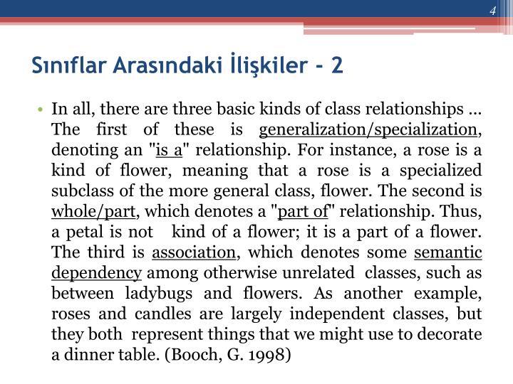 Sınıflar Arasındaki İlişkiler - 2