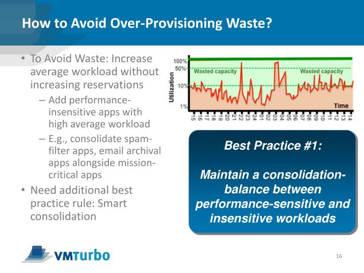 How to Avoid Over-Provisioning Waste?