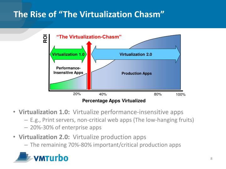 """The Rise of """"The Virtualization Chasm"""""""