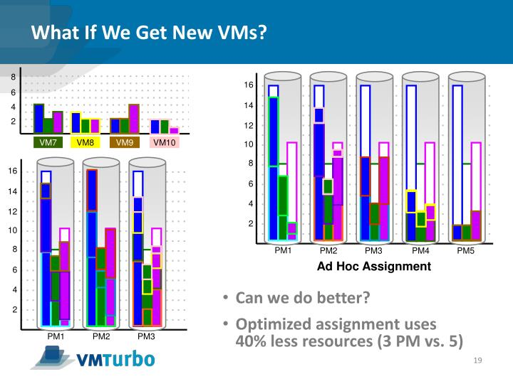 What If We Get New VMs?
