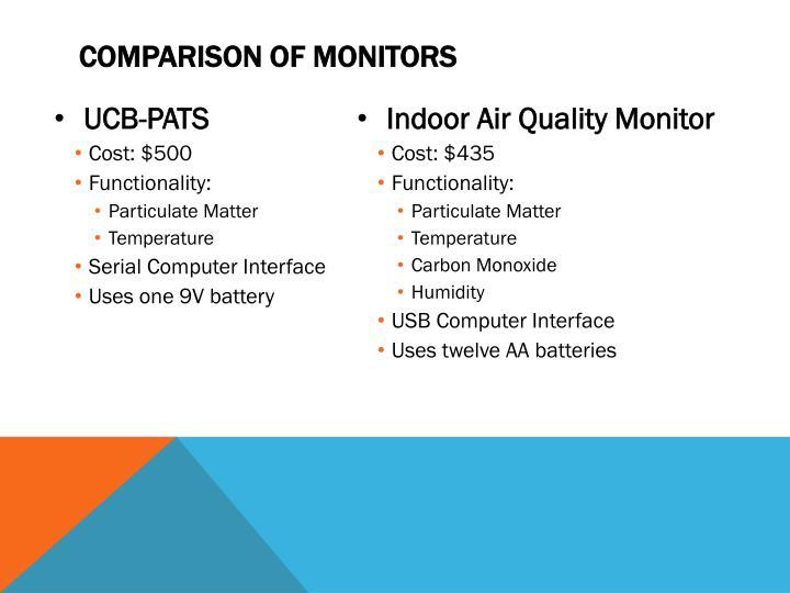 Comparison of Monitors