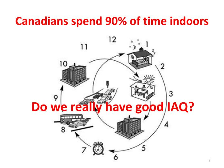Canadians spend 90 of time indoors