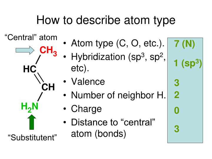 How to describe atom type