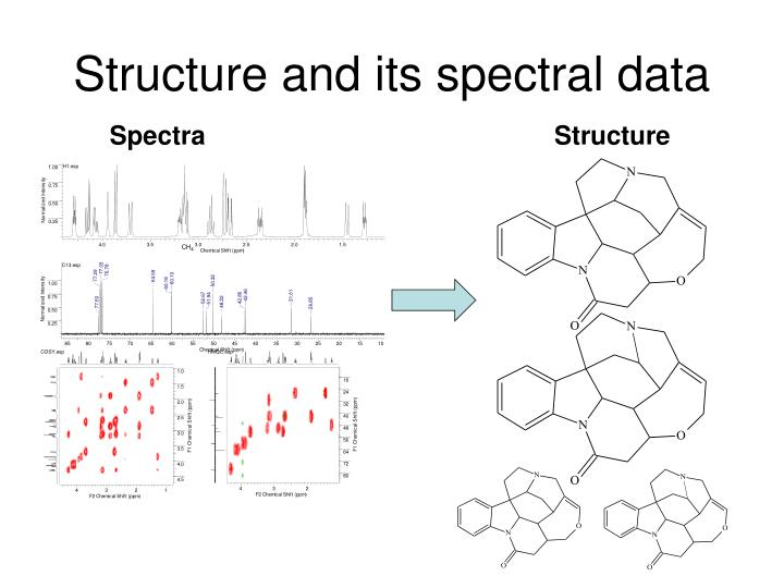 Structure and its spectral data