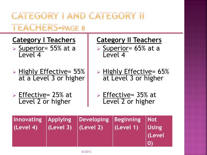 Category I and Category II Teachers-