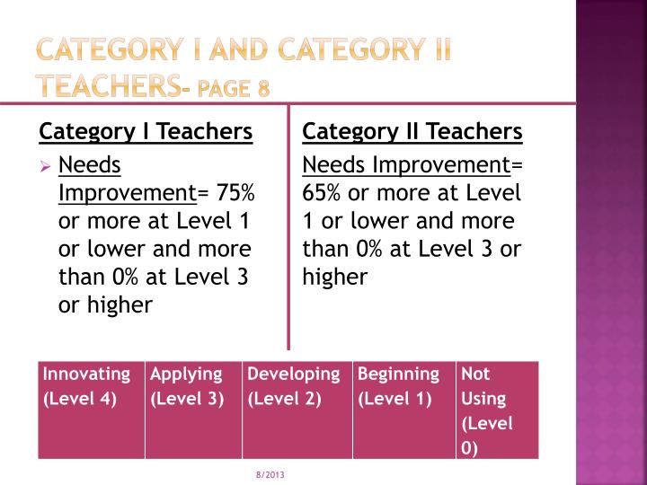 Category I and Category II Teachers