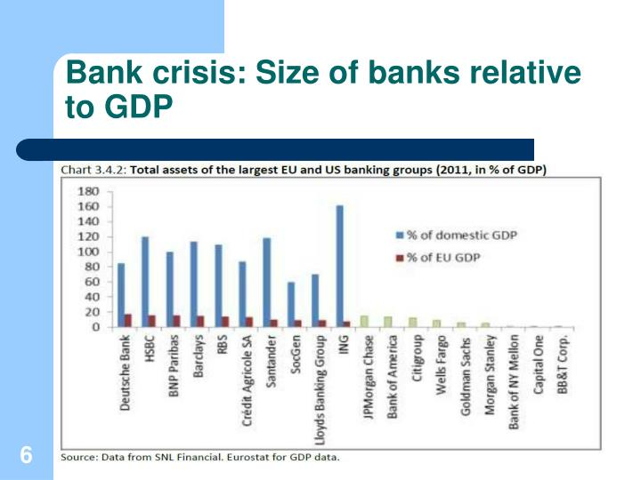 Bank crisis: Size of banks relative to GDP