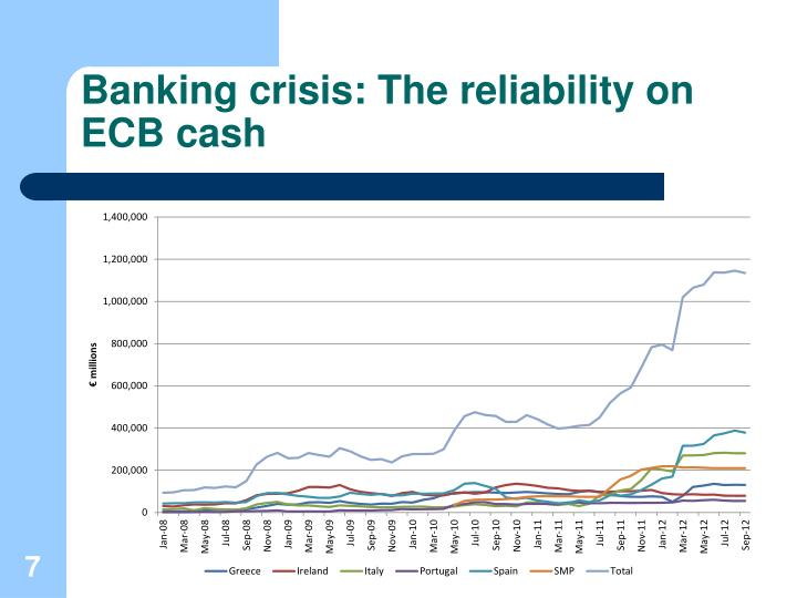 Banking crisis: The reliability on ECB cash