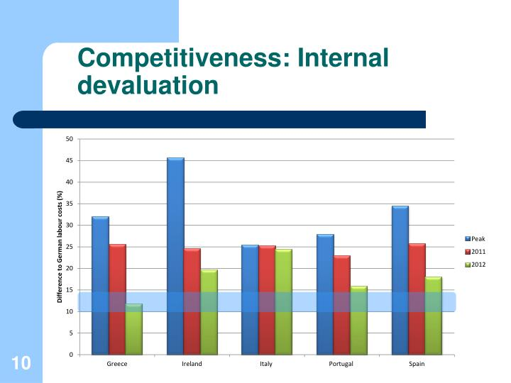 Competitiveness: Internal devaluation