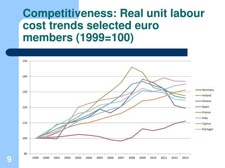 Competitiveness: Real