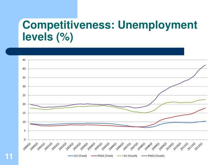 Competitiveness: Unemployment levels (%)