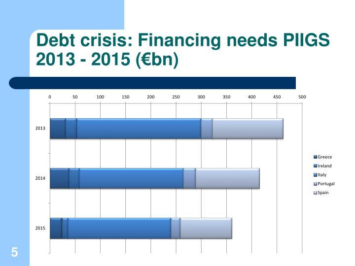 Debt crisis: Financing needs PIIGS
