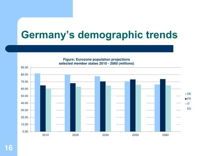 Germany's demographic trends