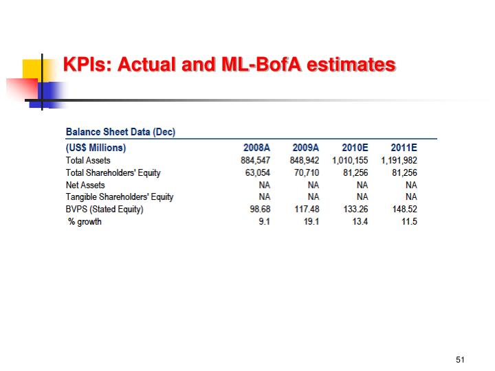 KPIs: Actual and ML-BofA estimates