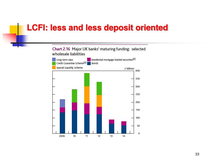 LCFI: less and less deposit oriented
