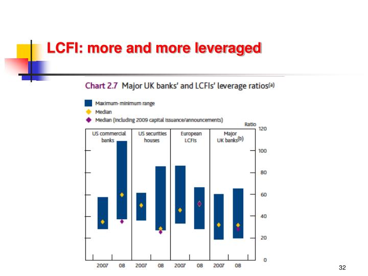 LCFI: more and more leveraged
