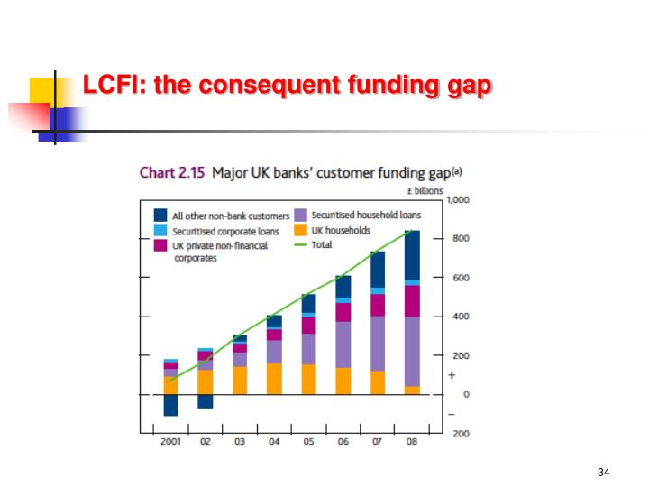 LCFI: the consequent funding gap