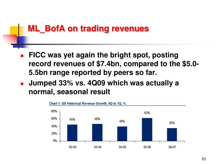ML_BofA on trading revenues