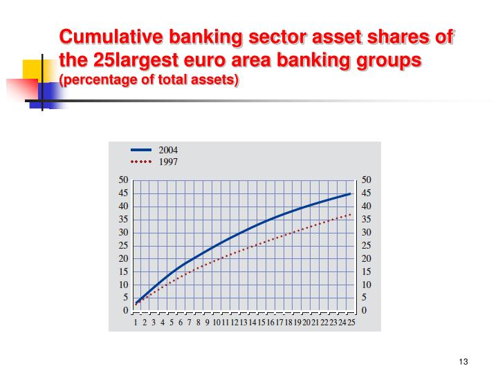 Cumulative banking sector asset shares of the 25largest euro area banking groups
