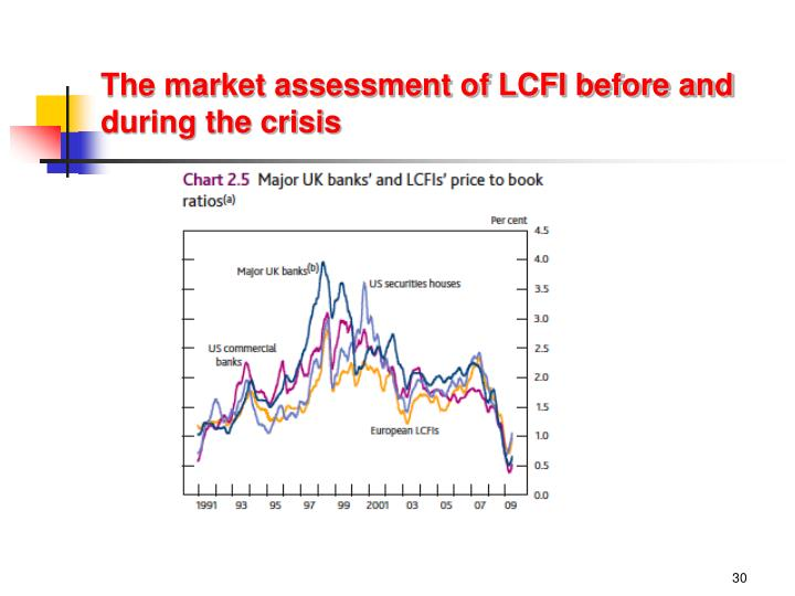 The market assessment of LCFI before and during the crisis