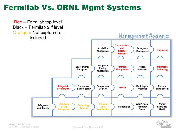 Fermilab Vs. ORNL Mgmt Systems