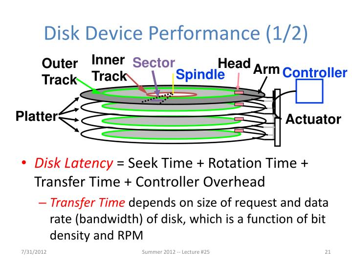 Disk Device Performance (1/2)