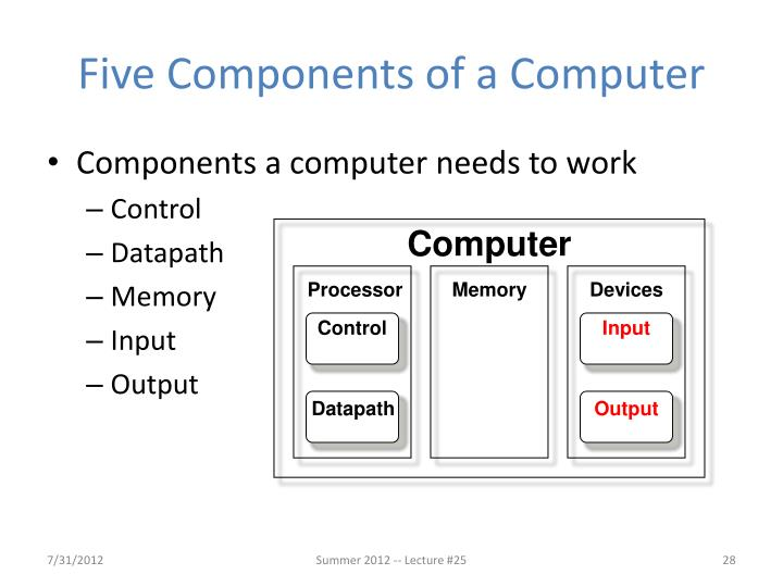 Five Components of a Computer