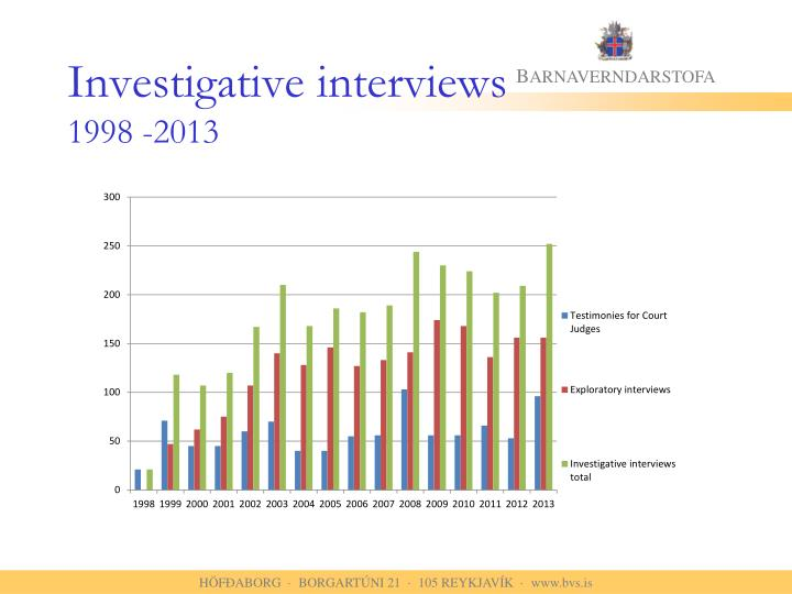 Investigative interviews
