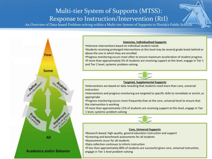 Intensive, Individualized Supports