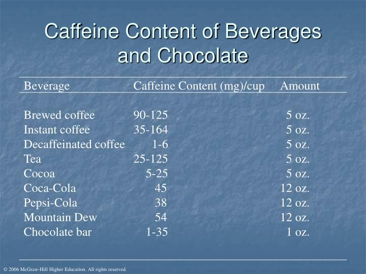 Caffeine content of beverages and chocolate