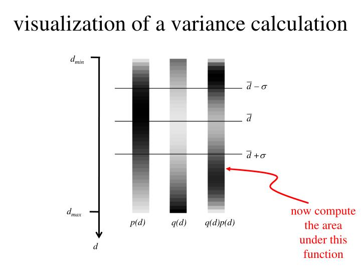 visualization of a variance calculation