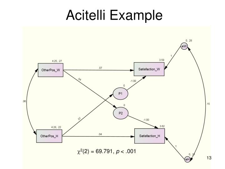 Acitelli Example