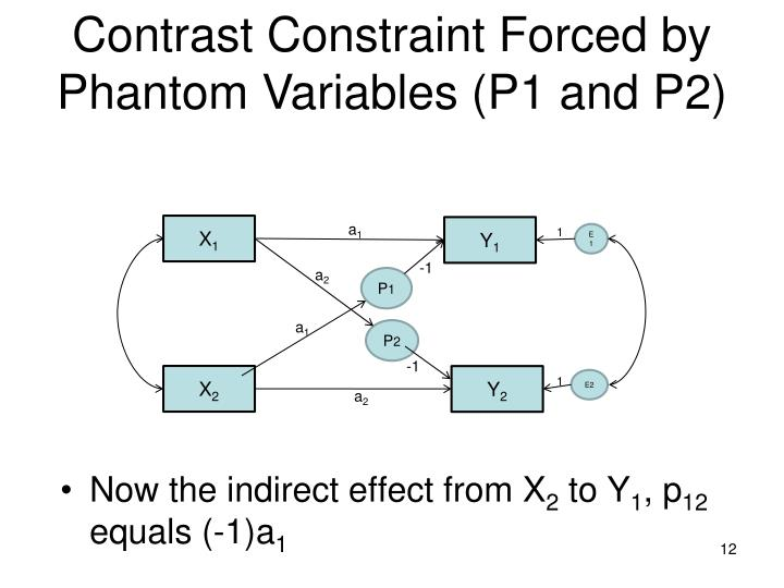 Contrast Constraint Forced by Phantom Variables (P1 and P2)
