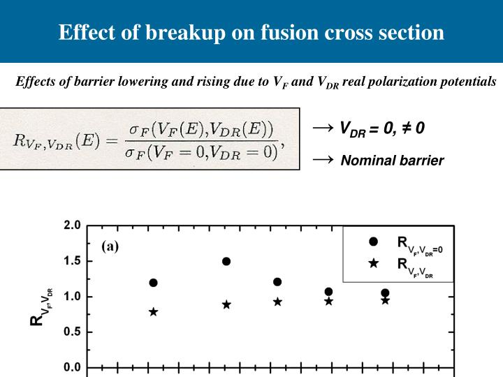 Effect of breakup on fusion cross section