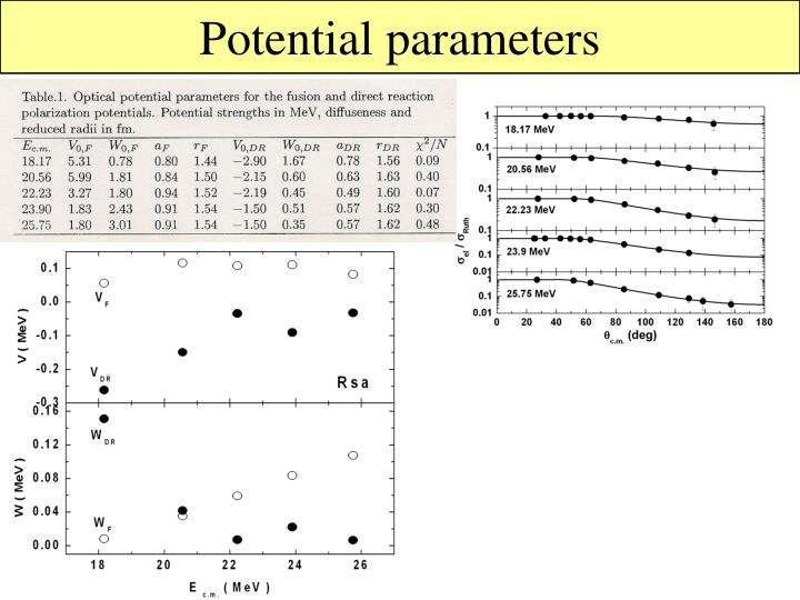 Potential parameters