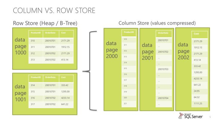 Column vs. Row Store