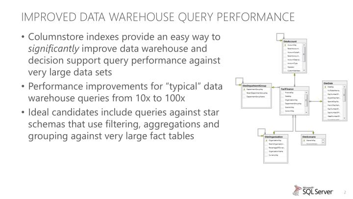 Improved Data Warehouse Query performance