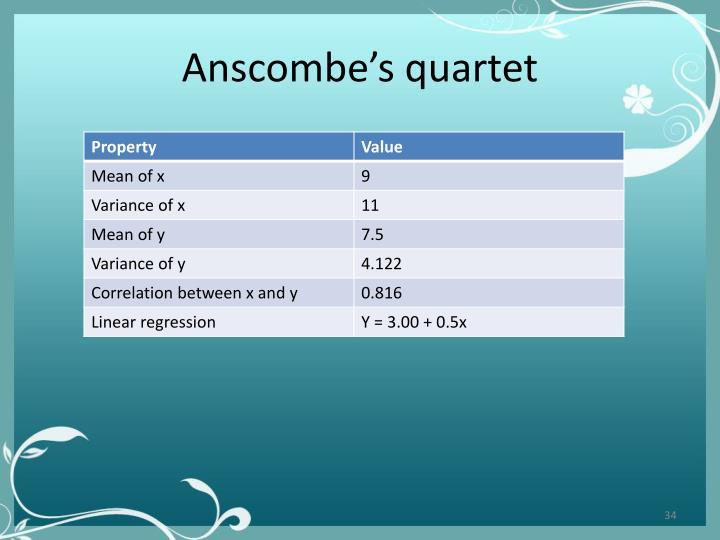 Anscombe's