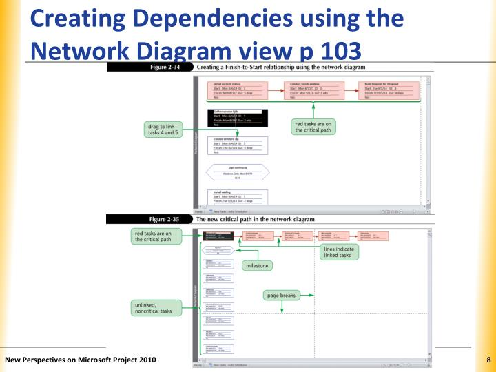 Creating Dependencies using the Network Diagram view p 103